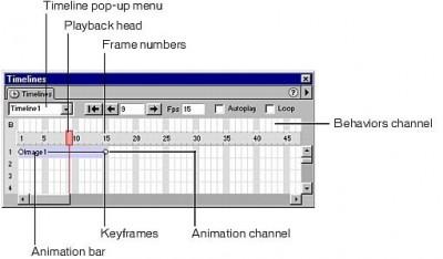 Dreamweaver Timelines panelinin bileşenleri