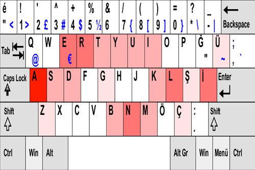 Klavye rehberi 22